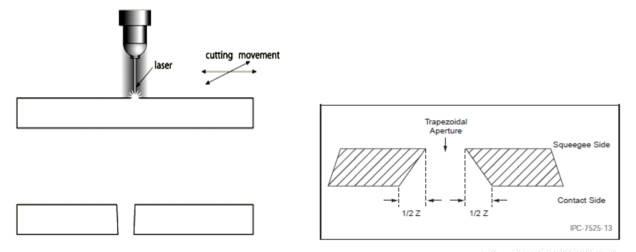 SMT钢网是如何制造出来的?